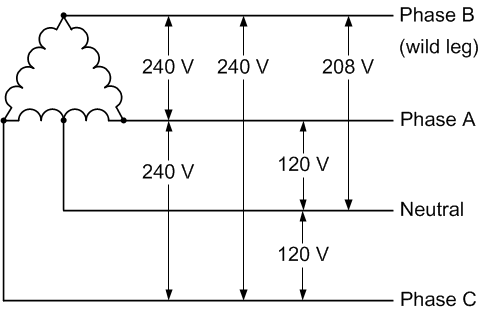 Four Wire Delta Circuits – Continental Control Systems, LLC  Wire Single Phase Motor Wiring Diagrams on single phase motor parts, single phase contactor wiring diagram, single phase meter wiring diagram, single phase motor reversing switch, single phase motor winding diagram, single phase reversing drum switch, single phase motor winding resistance, single phase reversing starter diagrams, single phase capacitor start motor, three phase motor wire diagrams, single phase shaded pole motor diagram, motor connections diagrams, electrical auto repair diagrams, single phase capacitor motor diagrams, shaded pole motor symbol diagrams, single phase motor and components, single phase ac motor, single phase to three, single pole contactor wiring diagram, baldor ac motor diagrams,